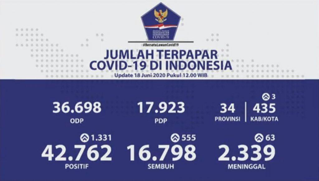 Corona Update Indonesia 18Jun2020