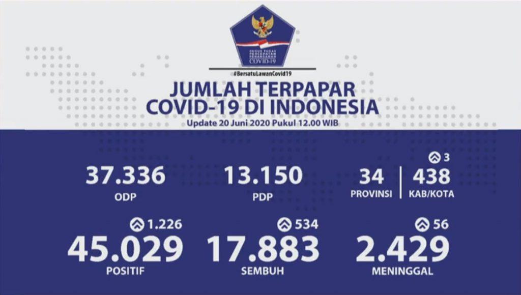 Corona Update Indonesia 20Jun2020