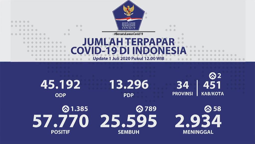 Corona Update Indonesia 1Jul2020